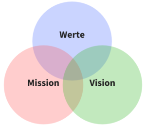 Werte - Vision - Mission