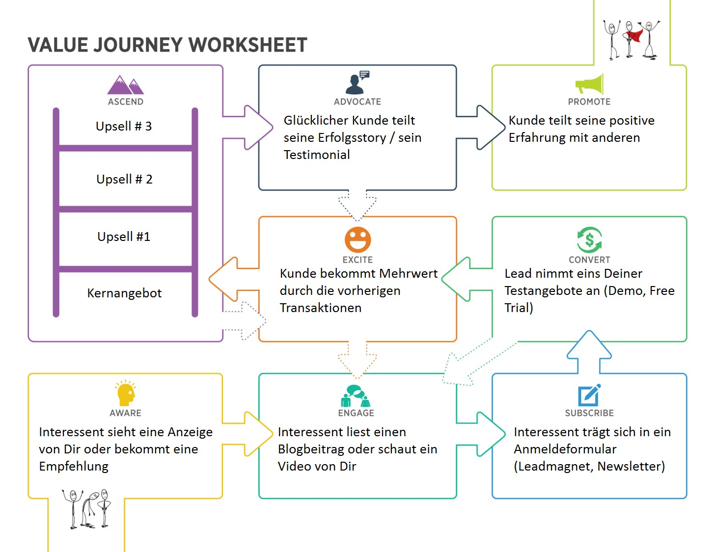 Customer Value Journey - Example
