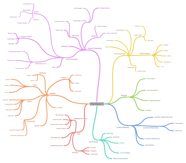 Mind Map Blog Kategorien Torste Nicolini
