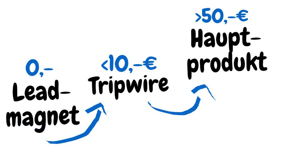 Leadmagnet-Tripwire-Hauptprodukt-Anordnung