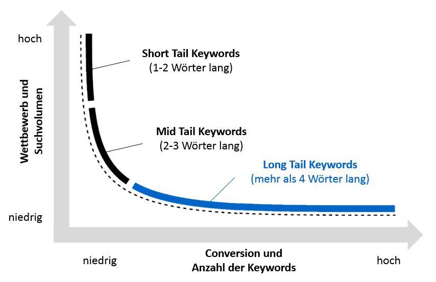 Keywords-Suchvolumen-Wettbewerb-Conversion-Anzahl